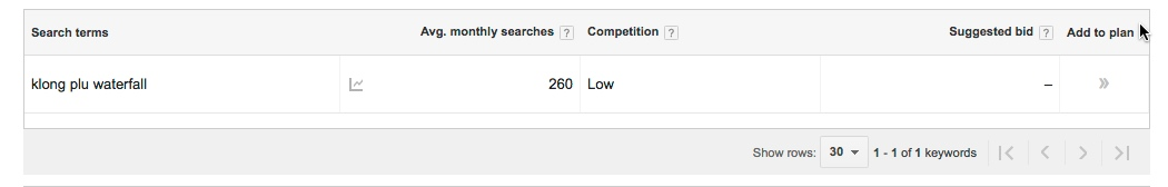 Google Keyword Planner Directory website post topics