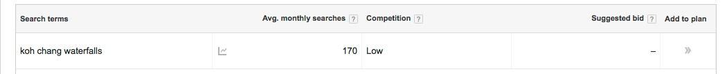 Google Keyword Planner directory website